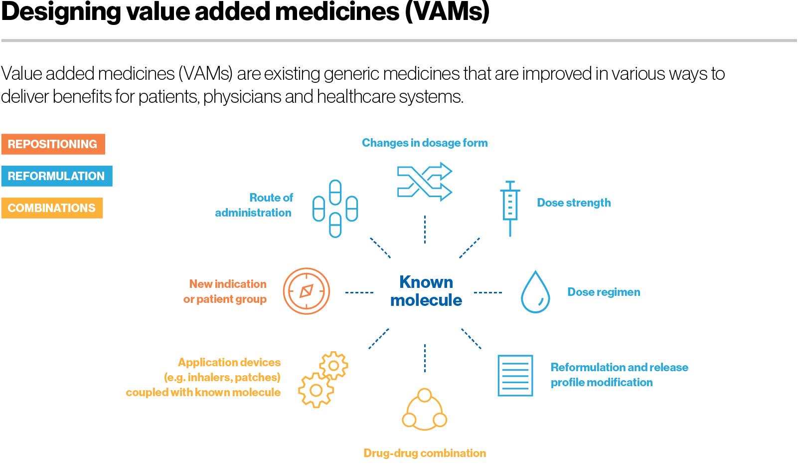 Designing value added medicines (VAMs)